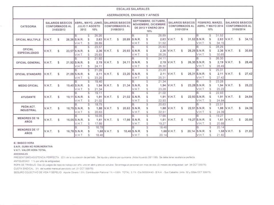 Escala Salarial 2013 hoja 3