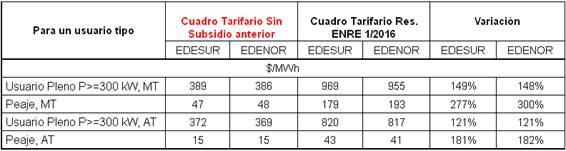 Energía eléctrica: Nuevos precios febrero-abril.