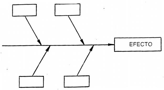 diagramas causa