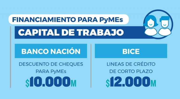 Plan de financiamiento productivo para Pymes.